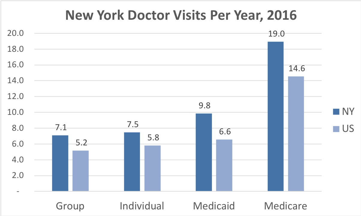 Comparison of the frequency of doctor visits New York vs. the overall United States for people enrolled in Group, Individual, Medicaid and Medicare Advantage coverage.