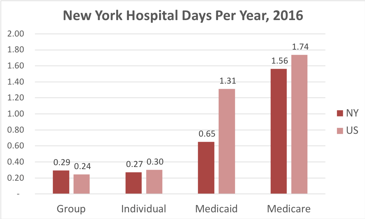 Chart showing number of days in the hospital New York patients covered by individual, group, Medicaid or Medicare insurance.