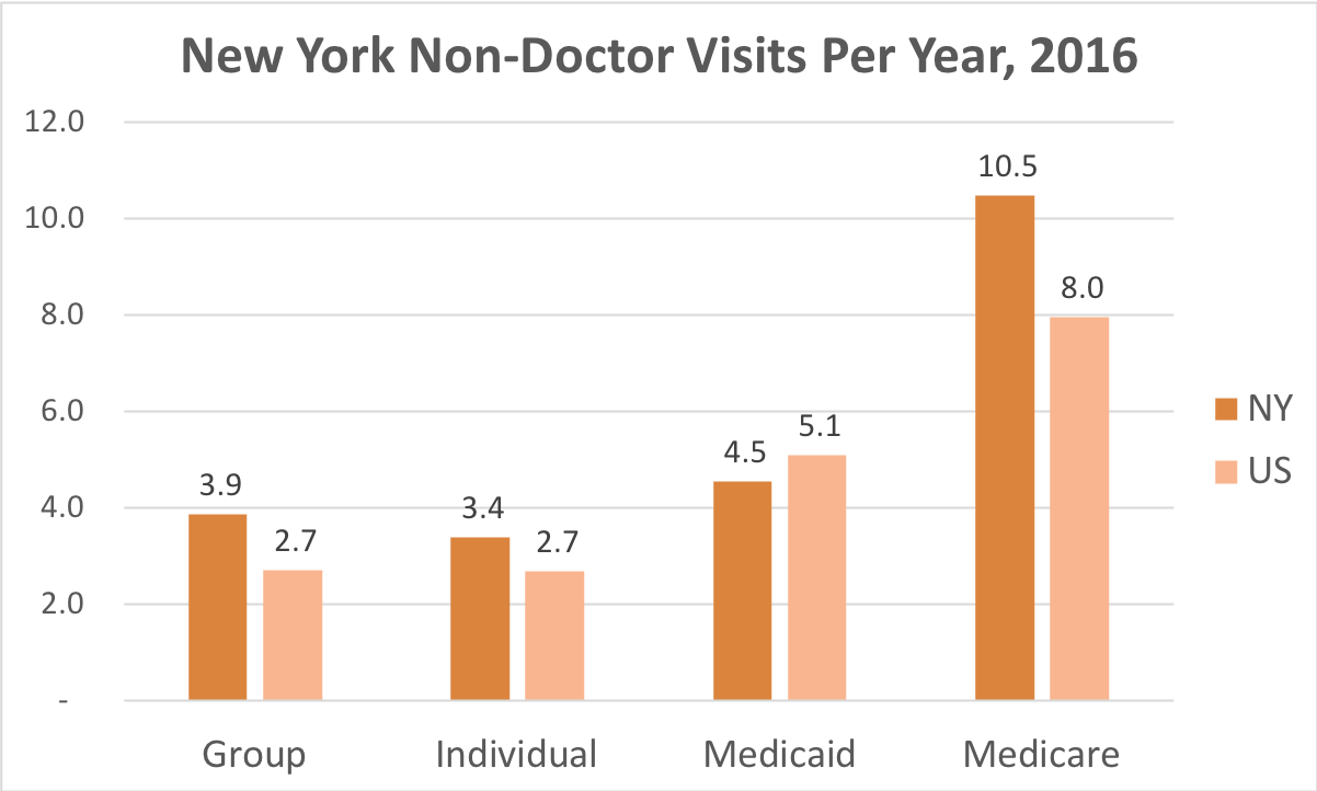 How often New York residents covered by Individual, Group Insurance, Medicaid or Medicare get medical care that is not a doctor and while they're not admitted to a hospital.