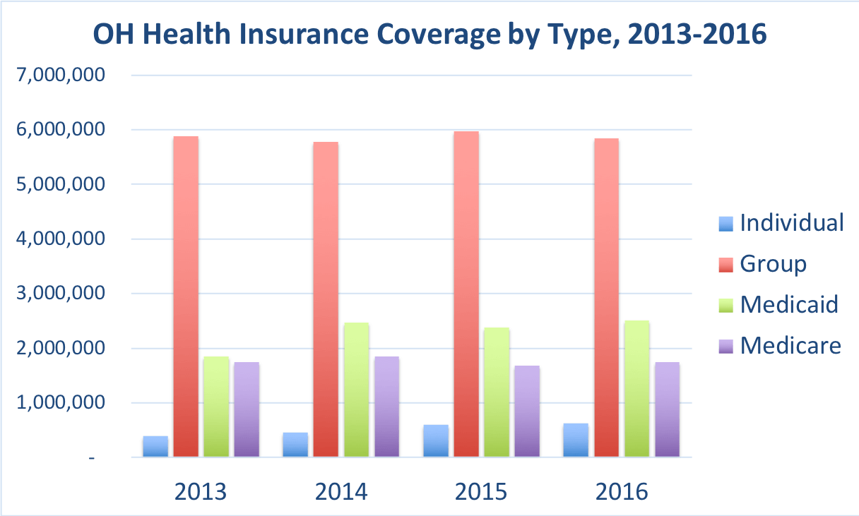 The number of Ohio residents covered by individual, group, Medicaid and Medicare.