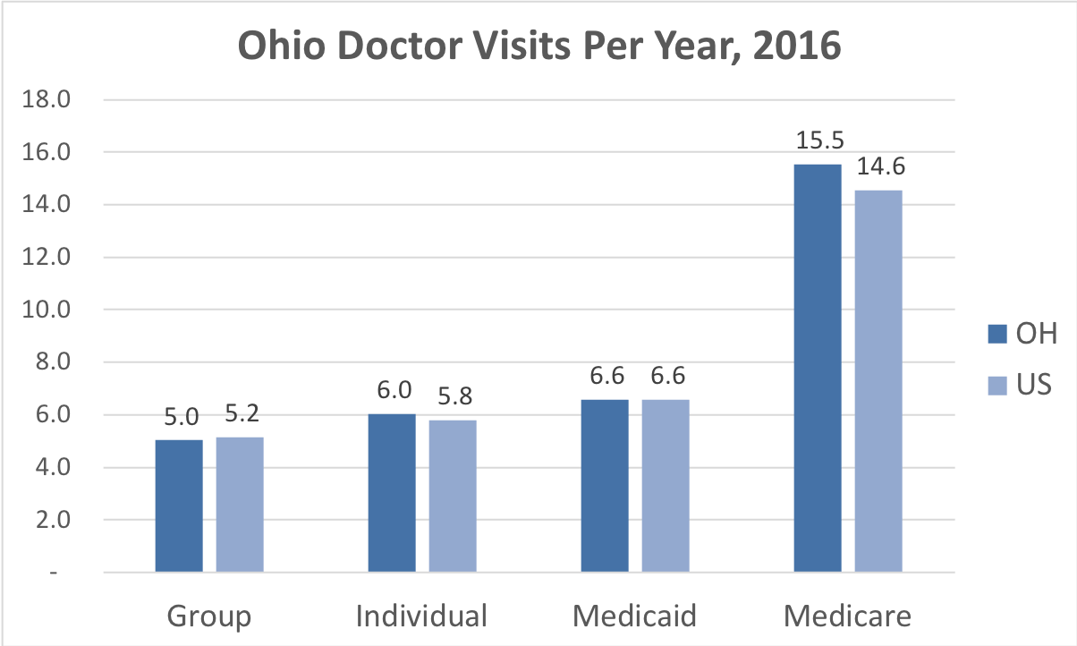 Comparison of the frequency of doctor visits Ohio vs. the overall United States for people enrolled in Group, Individual, Medicaid and Medicare Advantage coverage.