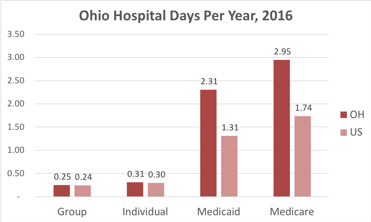Chart showing number of days in the hospital Ohio patients covered by individual, group, Medicaid or Medicare insurance.