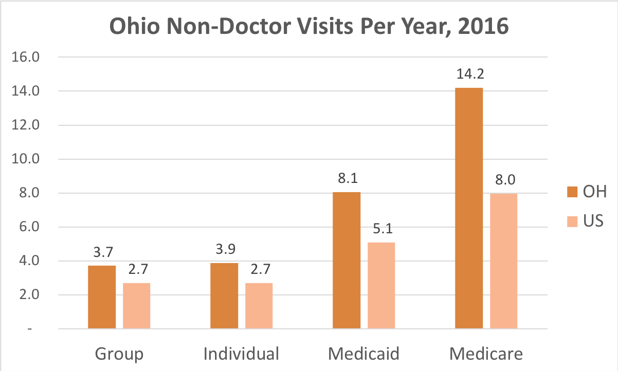 How often Ohio residents covered by Individual, Group Insurance, Medicaid or Medicare get medical care that is not a doctor and while they're not admitted to a hospital.