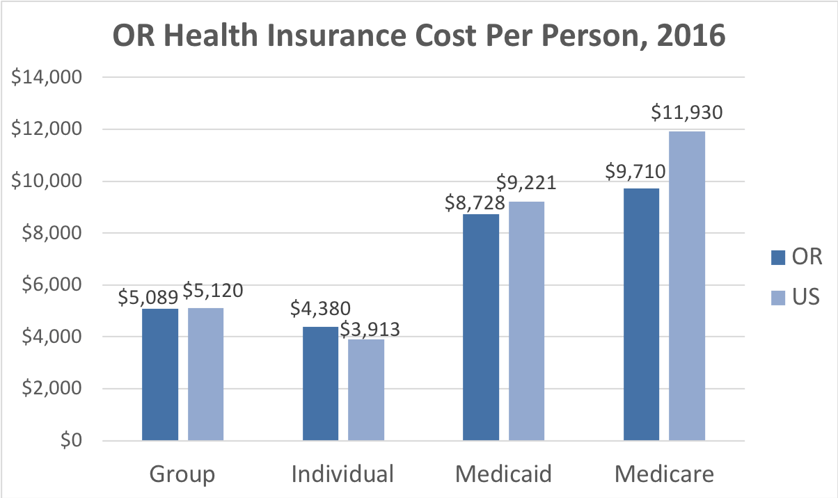 Oregon Health Insurance Cost Per Person. Average costs include Group, Individual, Medicaid and Medicare. This chart compares the average cost in Oregon to the average cost in the U.S.