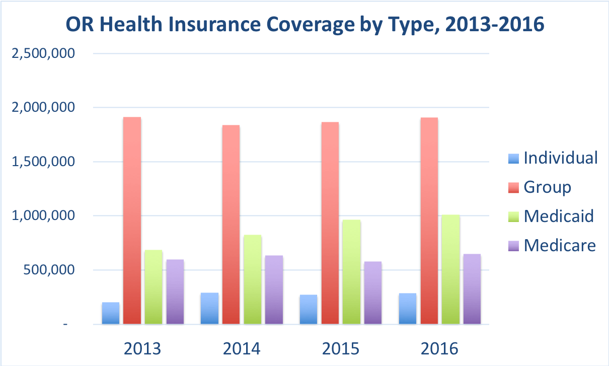 The number of Oregon residents covered by individual, group, Medicaid and Medicare during the years 2013, 2014, 2015 and 2016.