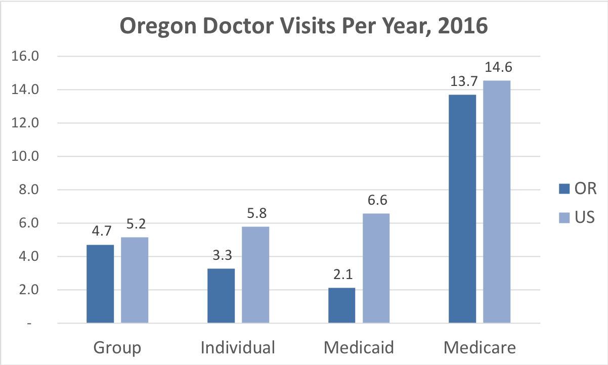 Comparison of the frequency of doctor visits Oregpm vs. the overall United States for people enrolled in Group, Individual, Medicaid and Medicare Advantage coverage.