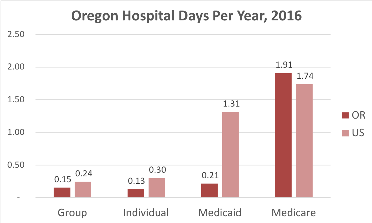 Chart showing number of days in the hospital Oregon patients covered by individual, group, Medicaid or Medicare insurance.