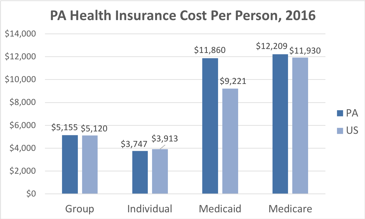 Pennsylvania Health Insurance Cost Per Person. Average costs include Group, Individual, Medicaid and Medicare. This chart compares the average cost in Pennsylvania to the average cost in the U.S.