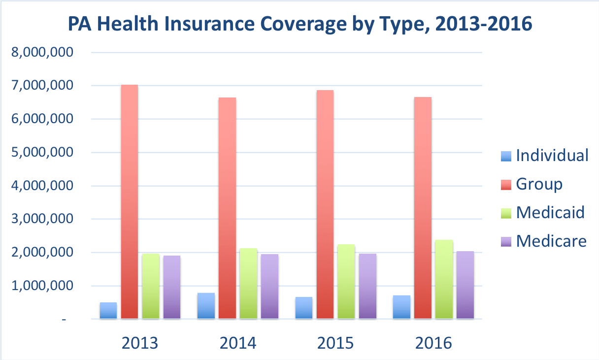 The number of Pennsylvania residents covered by individual, group, Medicaid and Medicare.