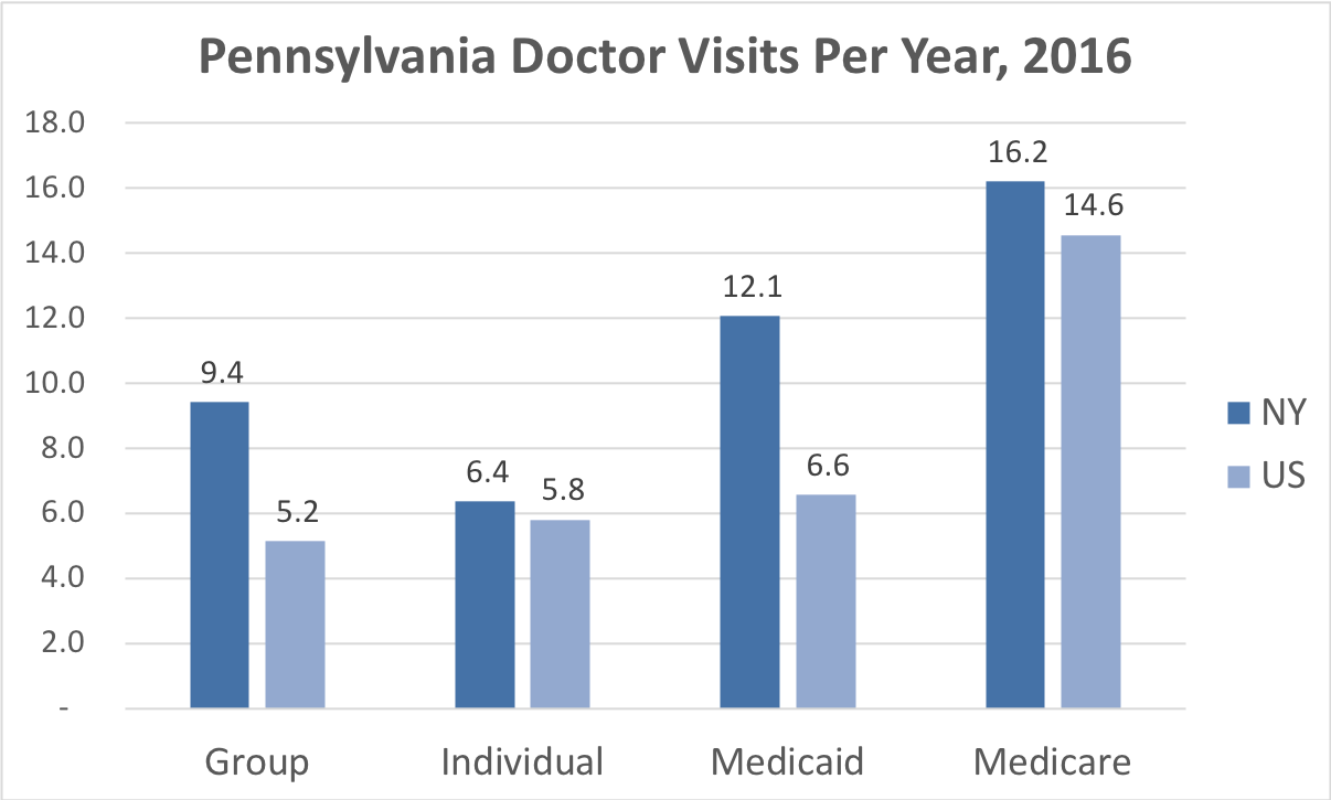 Comparison of the frequency of doctor visits Pennsylvania vs. the overall United States for people enrolled in Group, Individual, Medicaid and Medicare Advantage coverage.