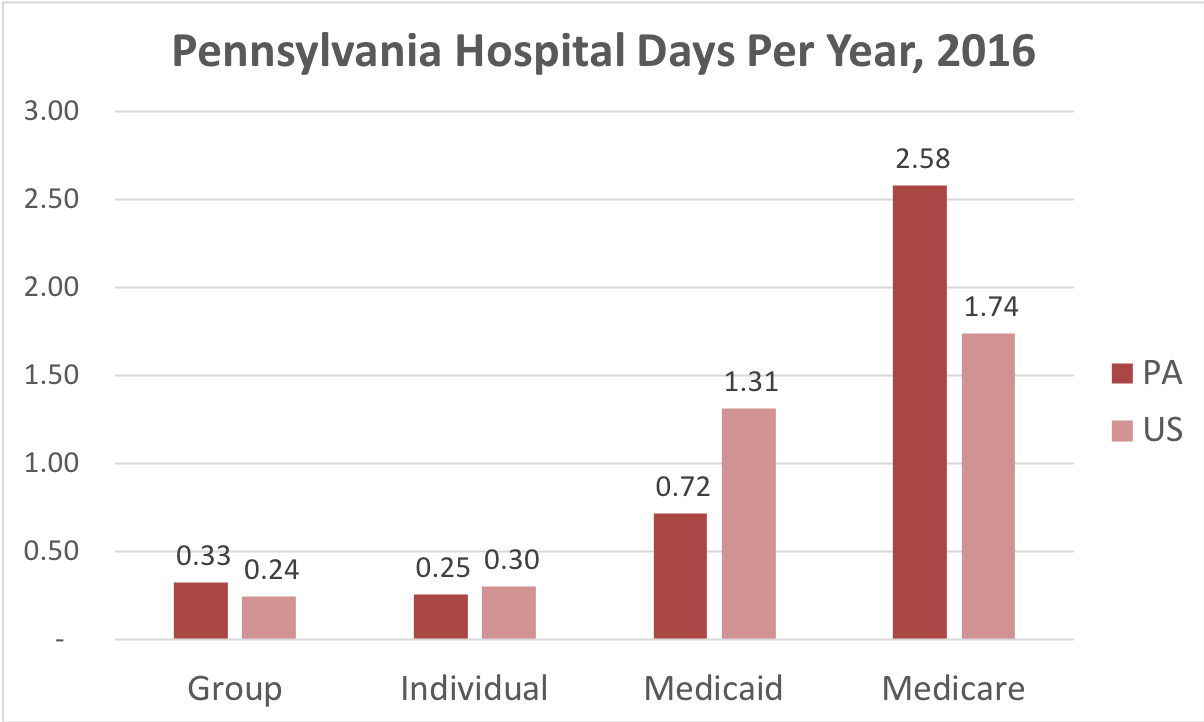 Chart showing number of days in the hospital Pennsylvania patients covered by individual, group, Medicaid or Medicare insurance.