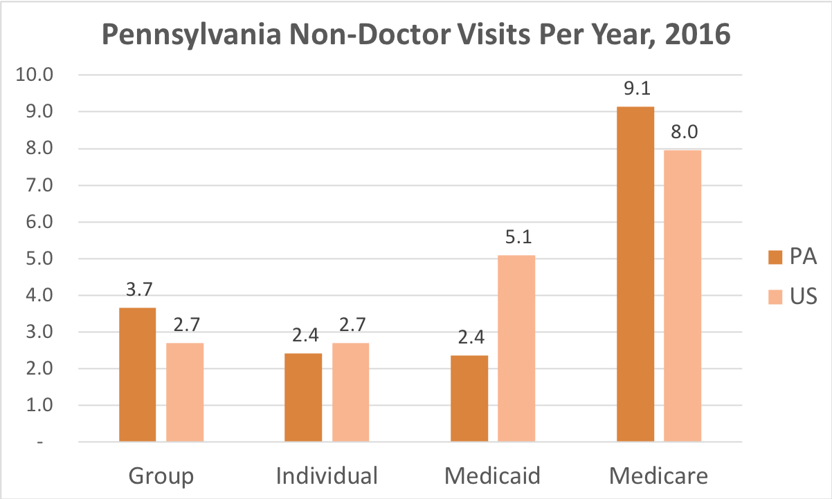 How often Pennsylvania residents covered by Individual, Group Insurance, Medicaid or Medicare get medical care that is not a doctor and while they're not admitted to a hospital.