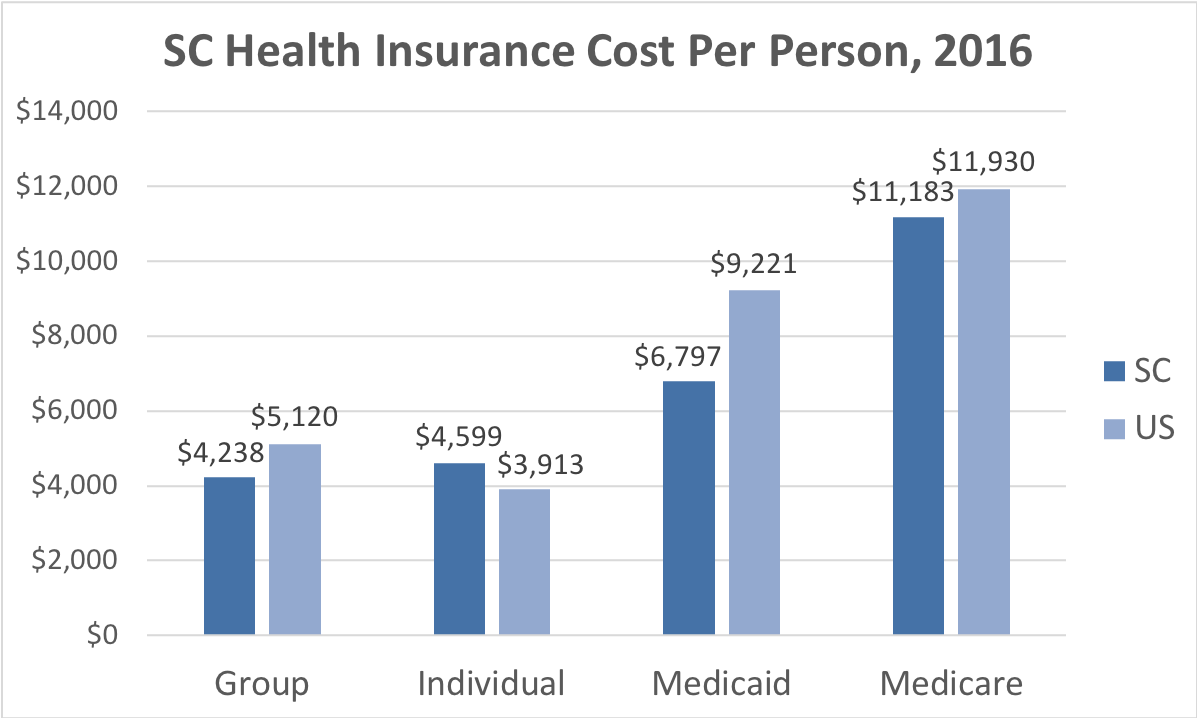 South Carolina Health Insurance Cost Per Person. Average costs include Group, Individual, Medicaid and Medicare. This chart compares the average cost in South Carolina to the average cost in the U.S.