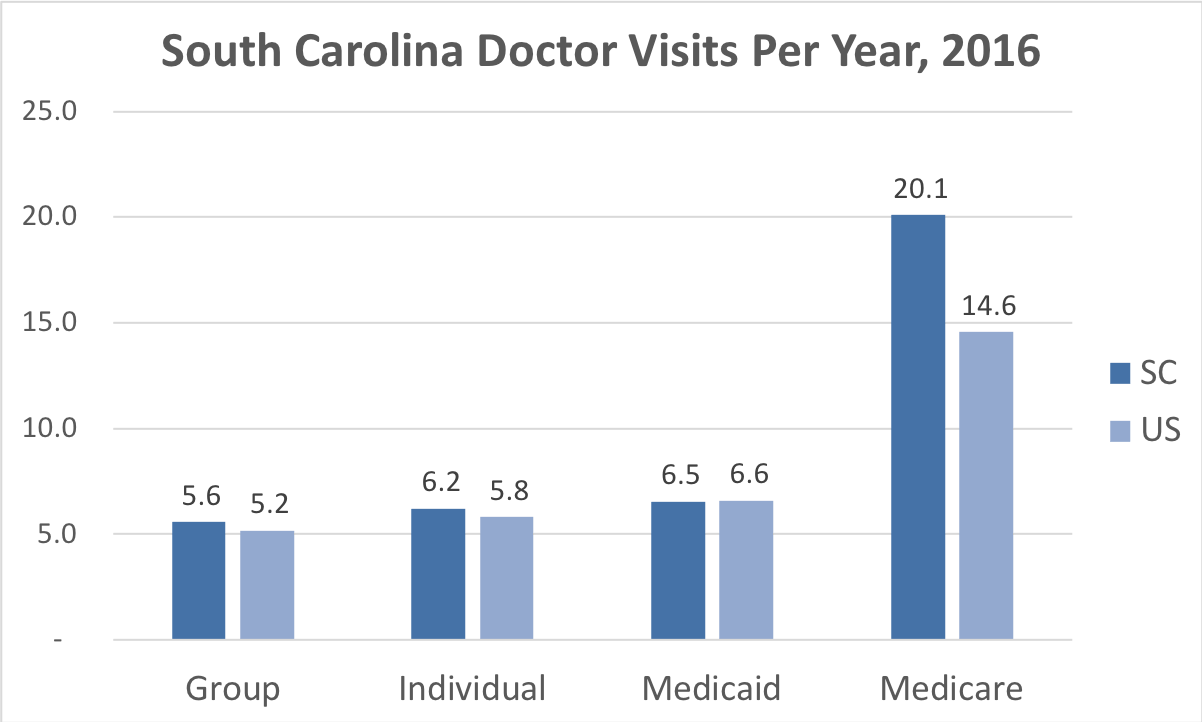 Comparison of the frequency of doctor visits in South Carolina vs. the overall United States for people enrolled in Group, Individual, Medicaid and Medicare Advantage coverage.