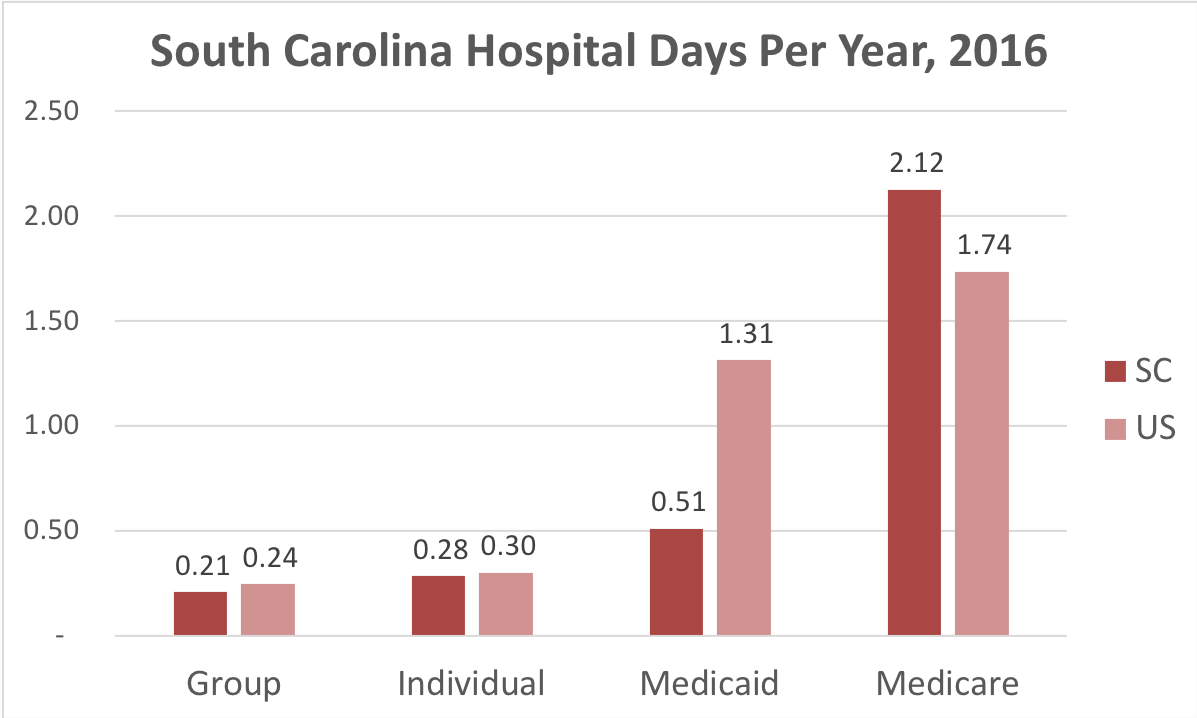 Chart showing number of days in the hospital South Carolina patients covered by individual, group, Medicaid or Medicare insurance.