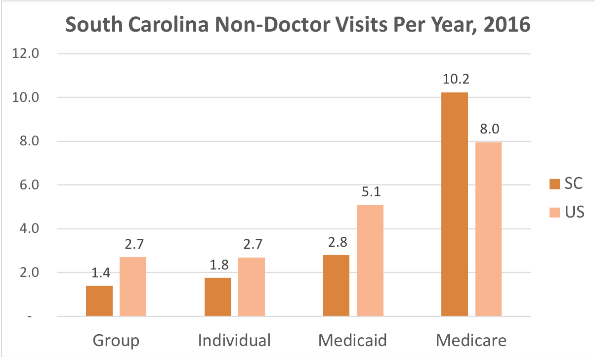 How often South Carolina residents covered by Individual, Group Insurance, Medicaid or Medicare get medical care that is not a doctor and while they're not admitted to a hospital.