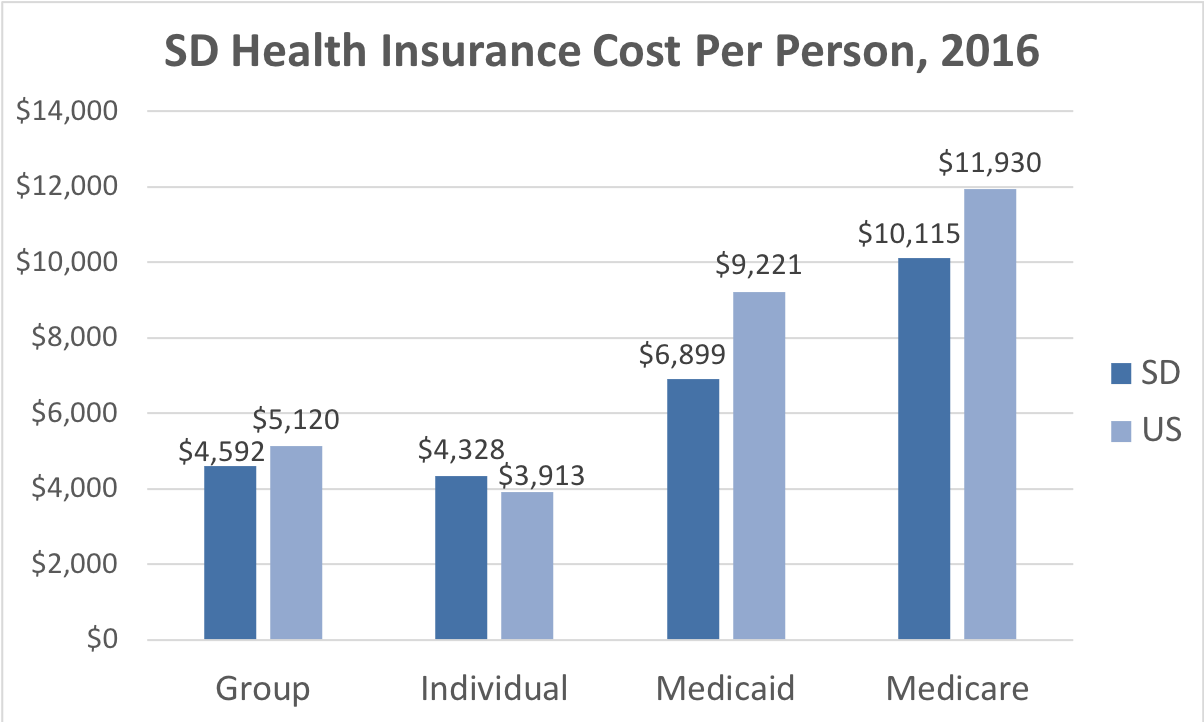 South Dakota Health Insurance Cost Per Person. Average costs include Group, Individual, Medicaid and Medicare. This chart compares the average cost in South Dakota to the average cost in the U.S.