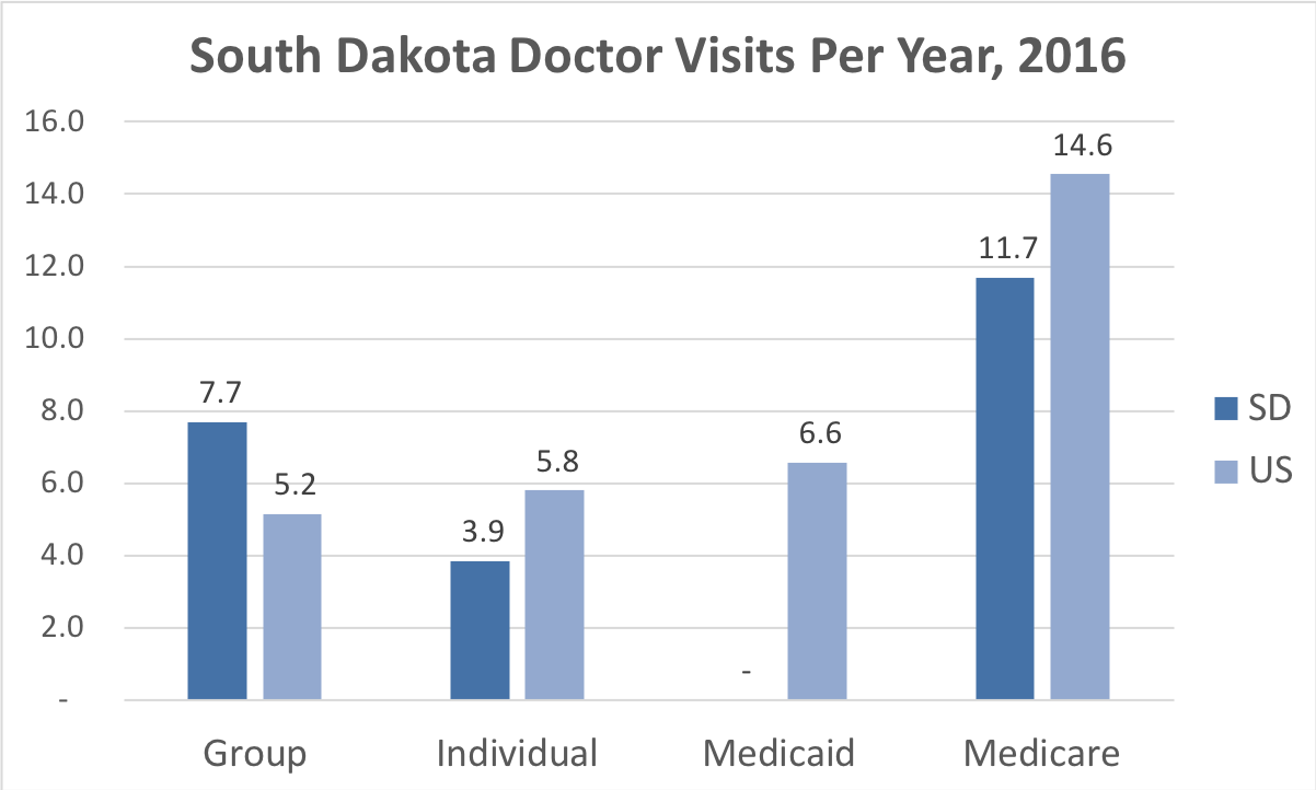 Comparison of the frequency of doctor visits in South Dakota vs. the overall United States for people enrolled in Group, Individual, Medicaid and Medicare Advantage coverage.