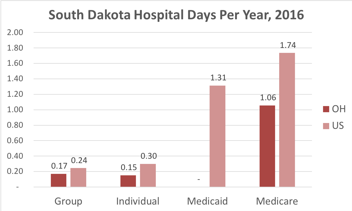 Chart showing number of days in the hospital South Dakota patients covered by individual, group, Medicaid or Medicare insurance.