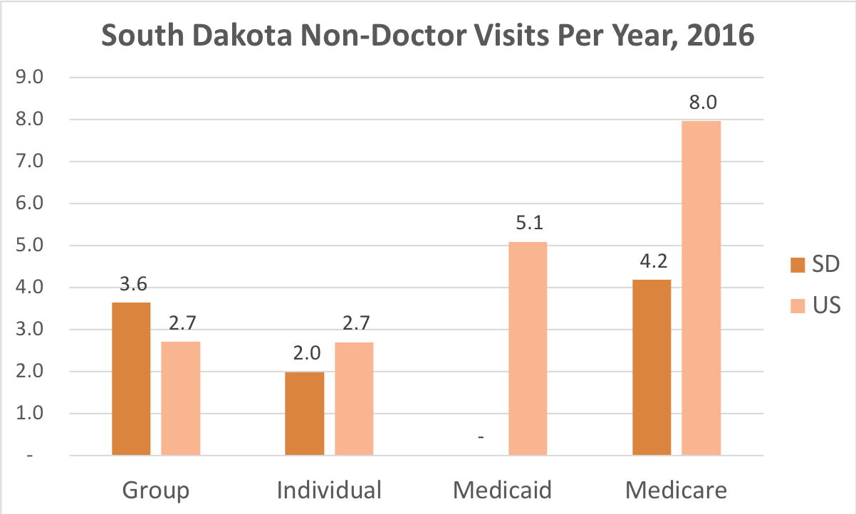 How often South Dakota residents covered by Individual, Group Insurance, Medicaid or Medicare get medical care that is not a doctor and while they're not admitted to a hospital.