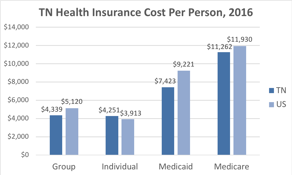 Tennessee Health Insurance Cost Per Person. Average costs include Group, Individual, Medicaid and Medicare. This chart compares the average cost in Tennessee to the average cost in the U.S.