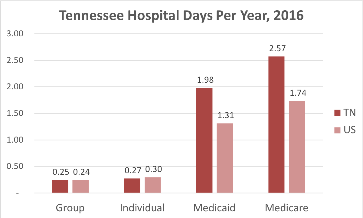 Chart showing number of days in the hospital Tennessee patients covered by individual, group, Medicaid or Medicare insurance.