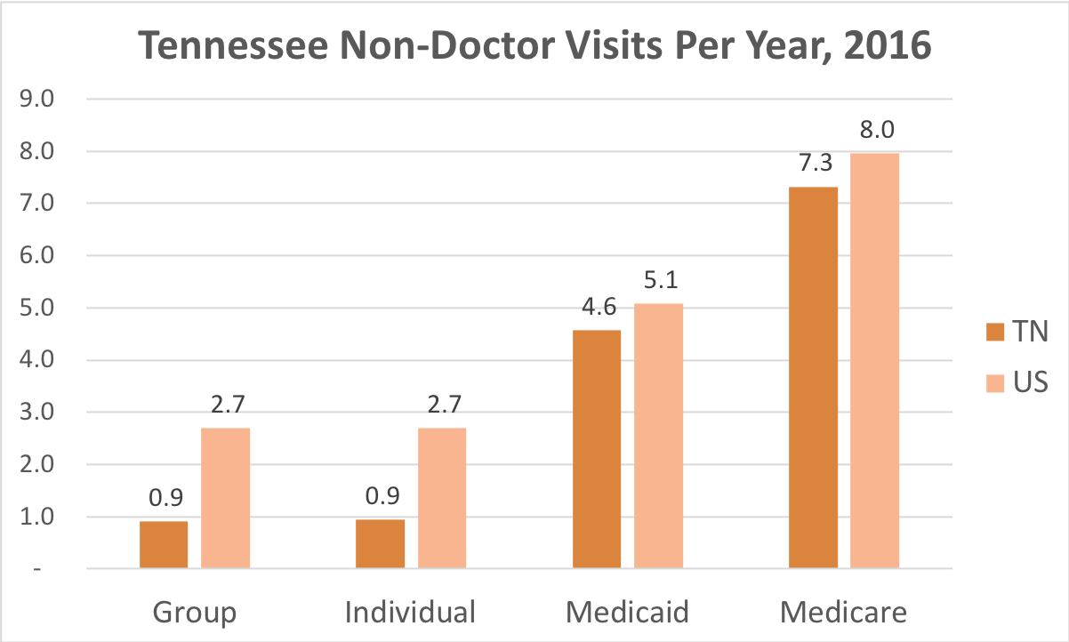 How often Tennessee residents covered by Individual, Group Insurance, Medicaid or Medicare get medical care that is not a doctor and while they're not admitted to a hospital.