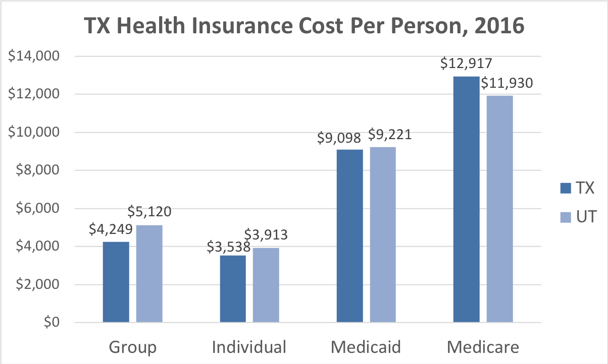 Texas Health Insurance Cost Per Person. Average costs include Group, Individual, Medicaid and Medicare. This chart compares the average cost in Texas to the average cost in the U.S.