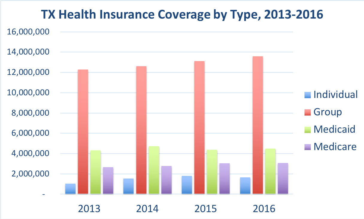 The number of Texas residents covered by individual, group, Medicaid and Medicare.