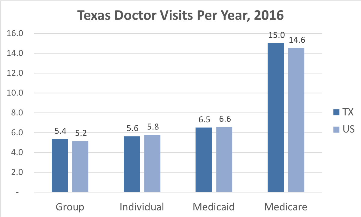 Comparison of the frequency of doctor visits in Texas vs. the overall United States for people enrolled in Group, Individual, Medicaid and Medicare Advantage coverage.