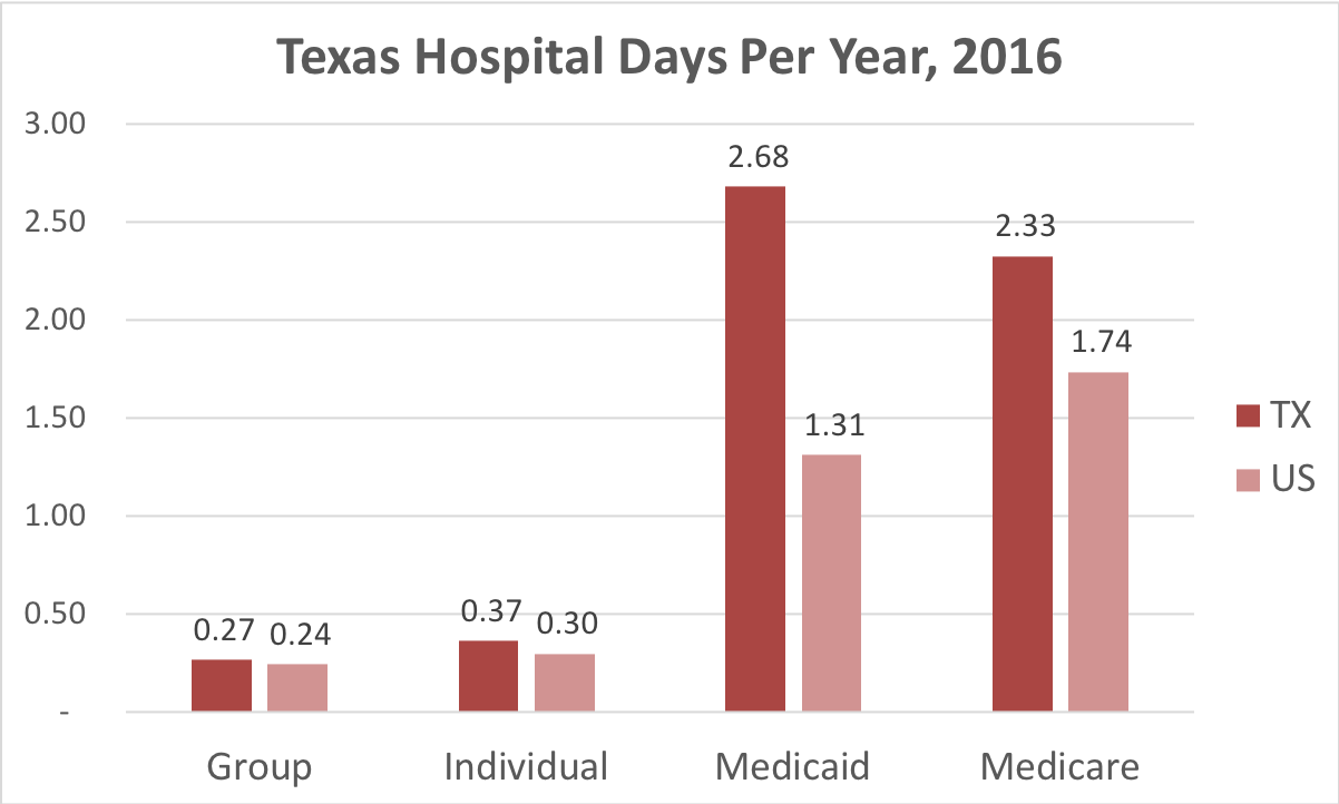 Chart showing number of days in the hospital Texas patients covered by individual, group, Medicaid or Medicare insurance.
