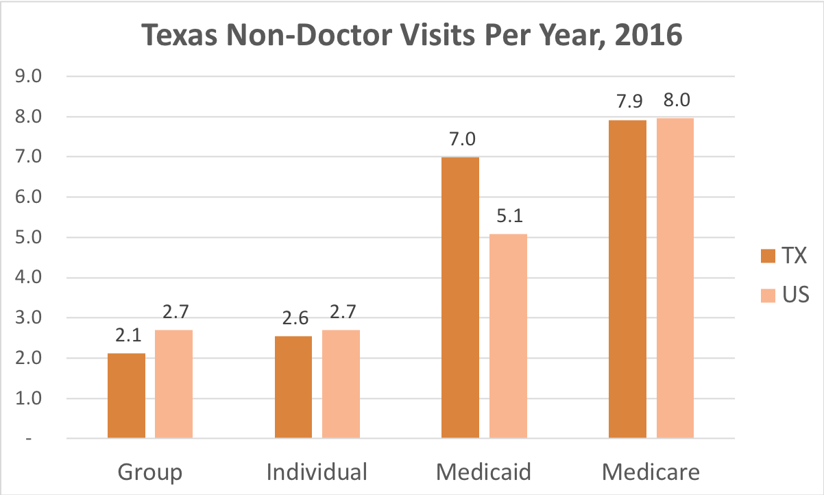How often Texas residents covered by Individual, Group Insurance, Medicaid or Medicare get medical care that is not a doctor and while they're not admitted to a hospital.