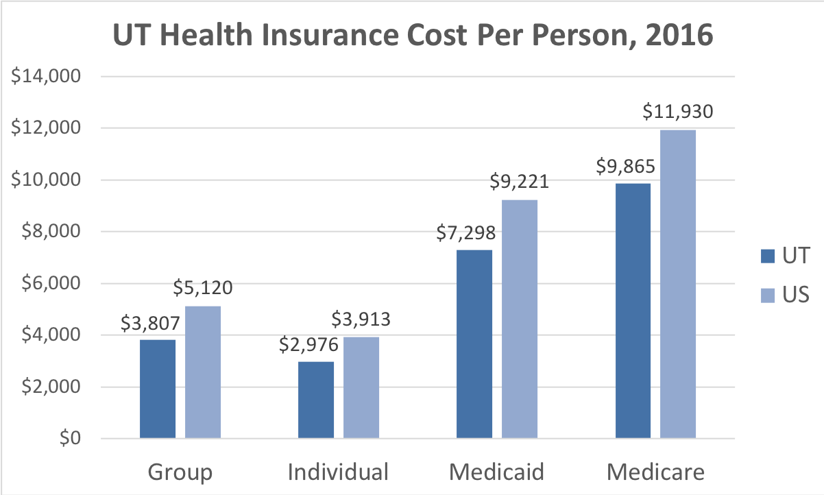 Utah Health Insurance Cost Per Person. Average costs include Group, Individual, Medicaid and Medicare. This chart compares the average cost in Utah to the average cost in the U.S.
