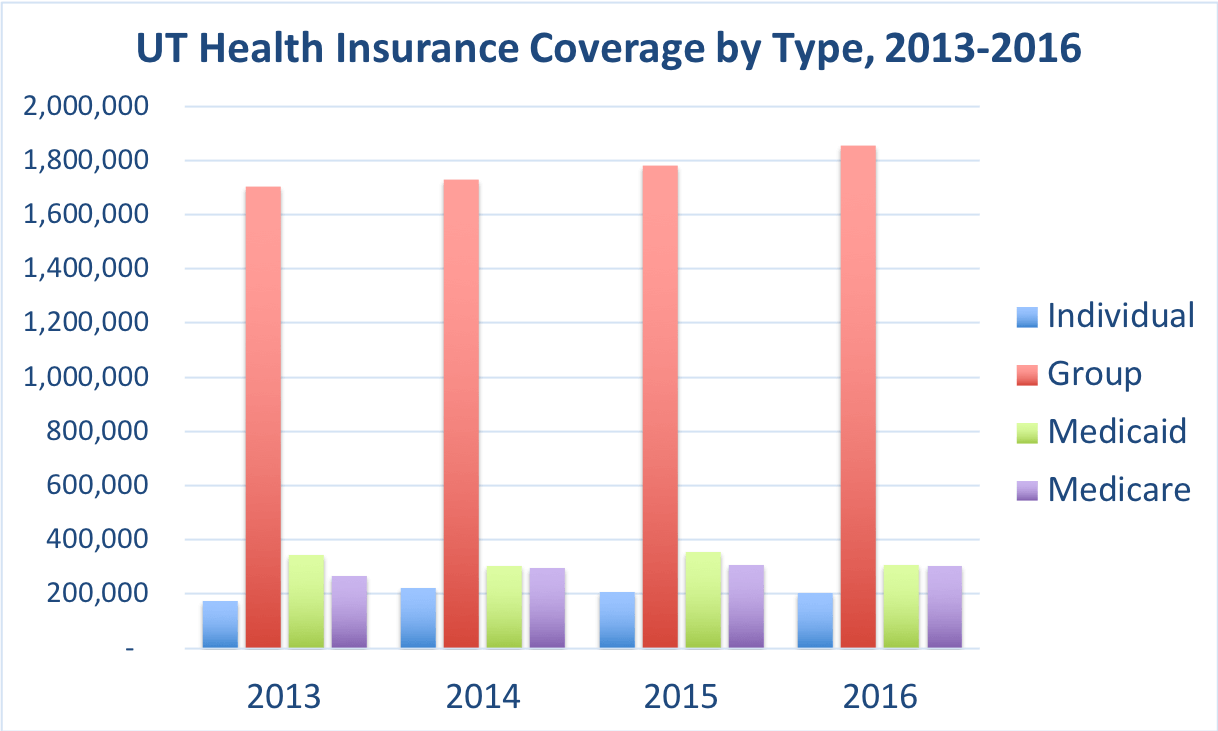 The number of Utah residents covered by individual, group, Medicaid and Medicare.