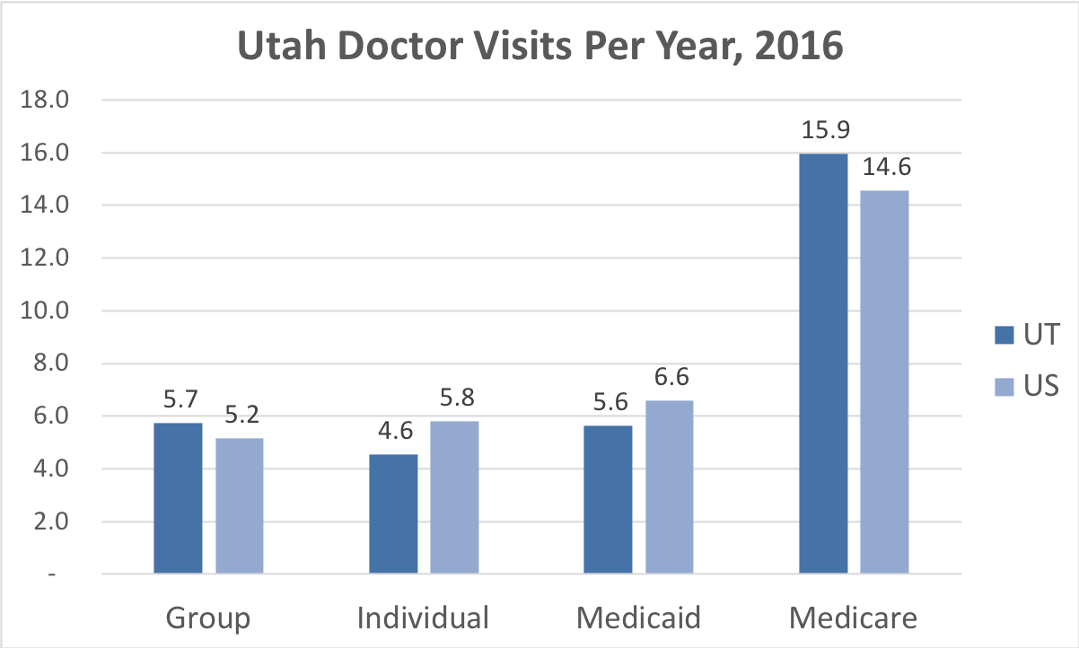 Comparison of the frequency of doctor visits in Utah vs. the overall United States for people enrolled in Group, Individual, Medicaid and Medicare Advantage coverage.