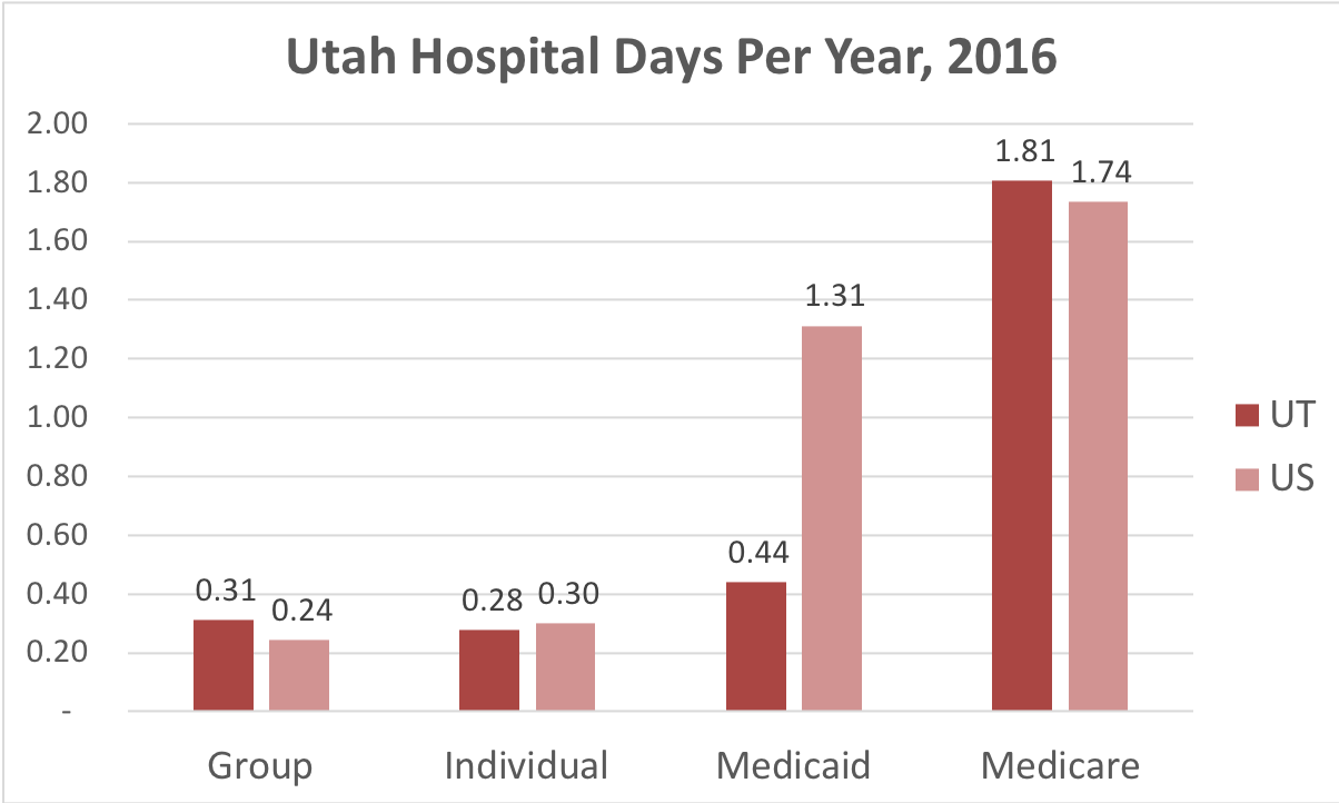 Chart showing number of days in the hospital Utah patients covered by individual, group, Medicaid or Medicare insurance.
