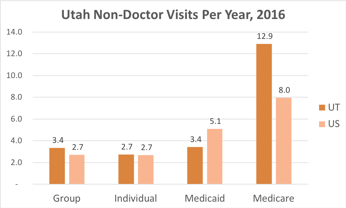 How often Utah residents covered by Individual, Group Insurance, Medicaid or Medicare get medical care that is not a doctor and while they're not admitted to a hospital.