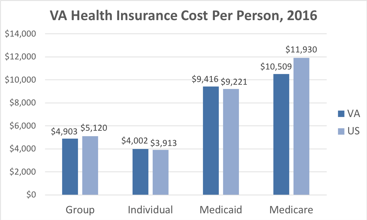 Virginia Health Insurance Cost Per Person. Average costs include Group, Individual, Medicaid and Medicare. This chart compares the average cost in Virginia to the average cost in the U.S.
