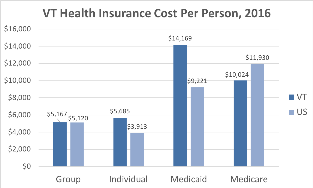 The cost of group, individual, Medicaid and Medicare coverage in Vermont compared to the national average.