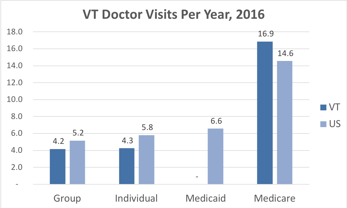 The number of times people enrolled in group, individual, Medicaid and Medicare plans in Vermont visits doctors compared to the national average.