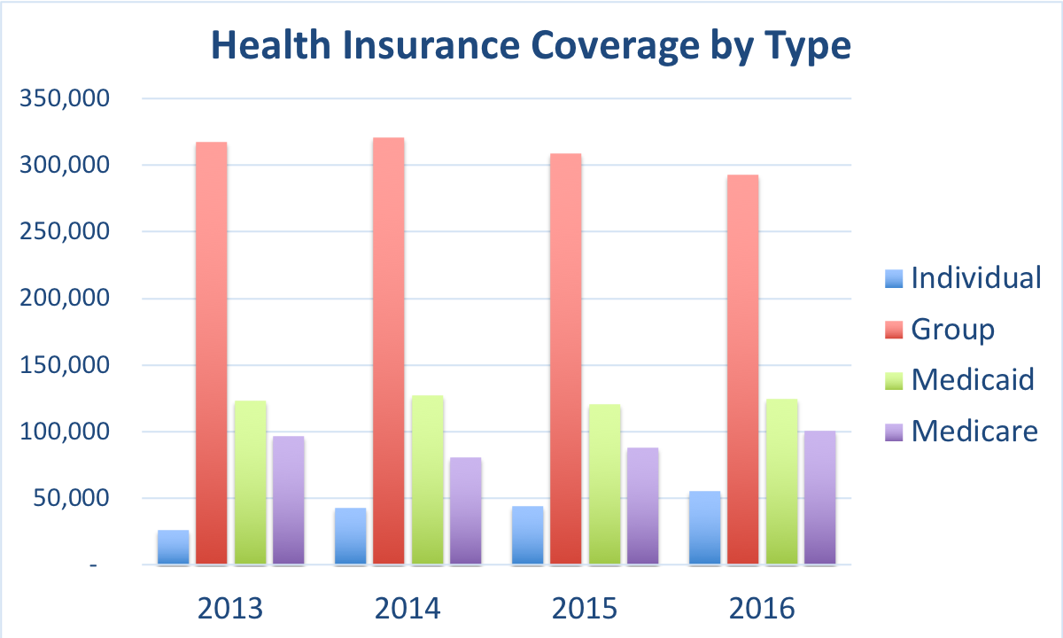 Number of people in Vermont enrolled in individual, group, Medicaid and Medicare plans.
