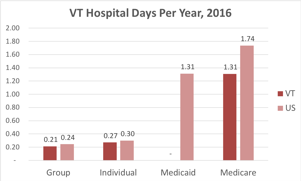 The number of times people enrolled in group, individual, Medicaid and Medicare plans in Vermont spend in a hospital compared to the national average.