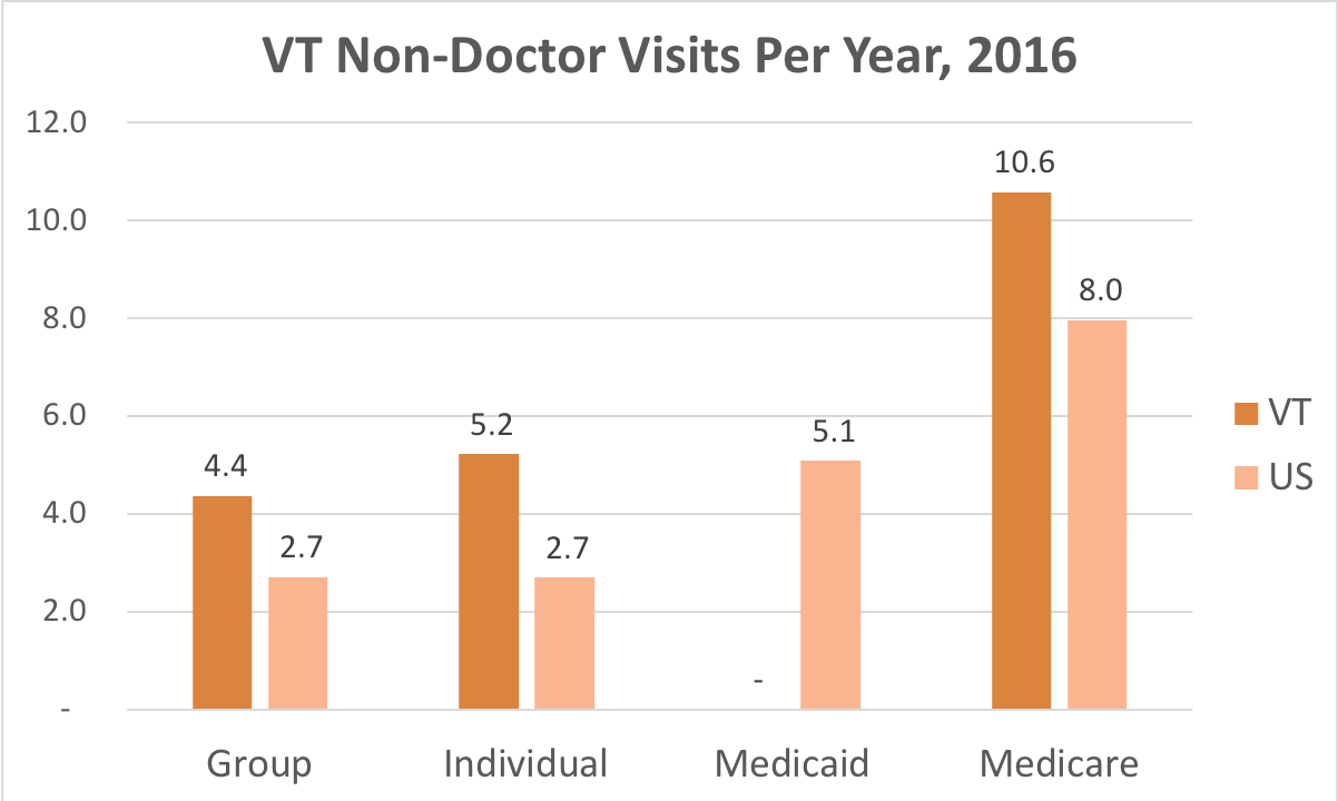 The number of times people enrolled in group, individual, Medicaid and Medicare plans in Vermont visit medical facilities other than a doctor or a hospital compared to the national average.