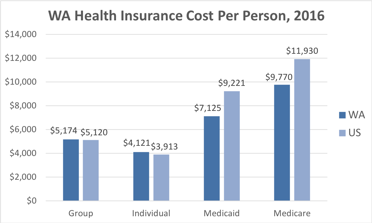 Washington Health Insurance Cost Per Person. Average costs include Group, Individual, Medicaid and Medicare. This chart compares the average cost in Washington to the average cost in the U.S.