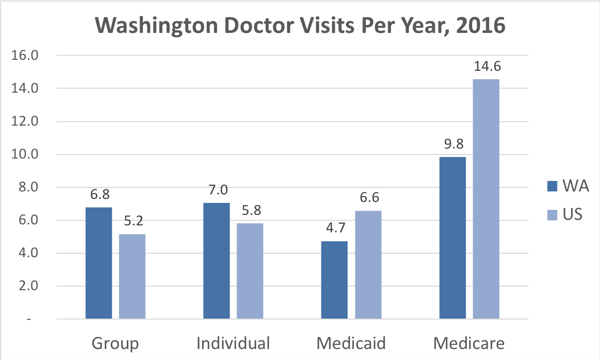 Comparison of the frequency of doctor visits Washington vs. the overall United States for people enrolled in Group, Individual, Medicaid and Medicare Advantage coverage.