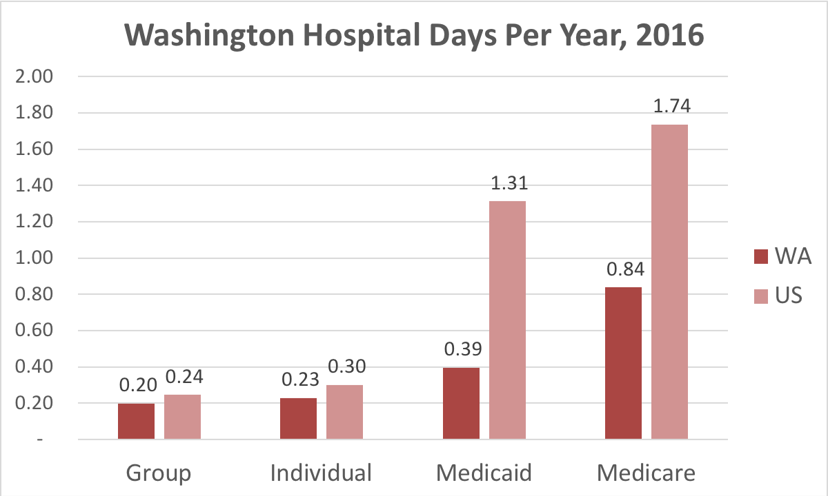 Chart showing number of days in the hospital Washington patients covered by individual, group, Medicaid or Medicare insurance.