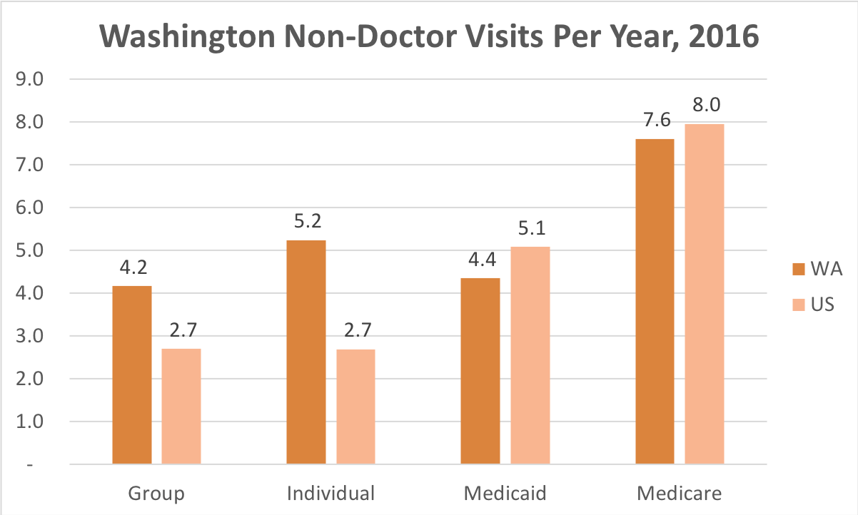 How often Washington residents covered by Individual, Group Insurance, Medicaid or Medicare get medical care that is not a doctor and while they're not admitted to a hospital.