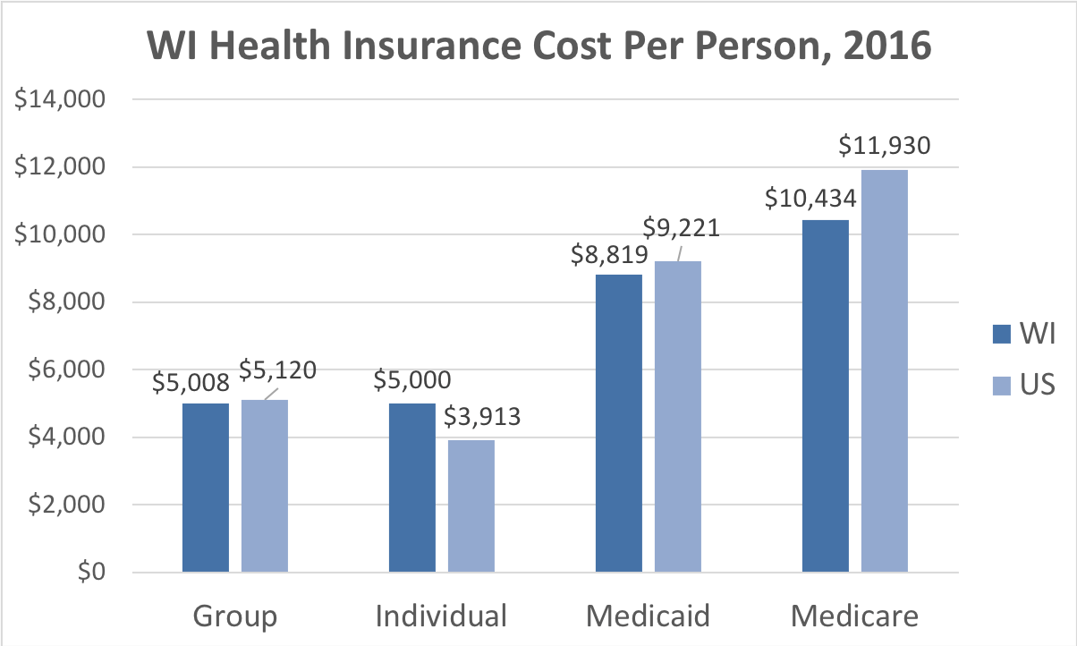 Wisconsin Health Insurance Cost Per Person. Average costs include Group, Individual, Medicaid and Medicare. This chart compares the average cost in Wisconsin to the average cost in the U.S.