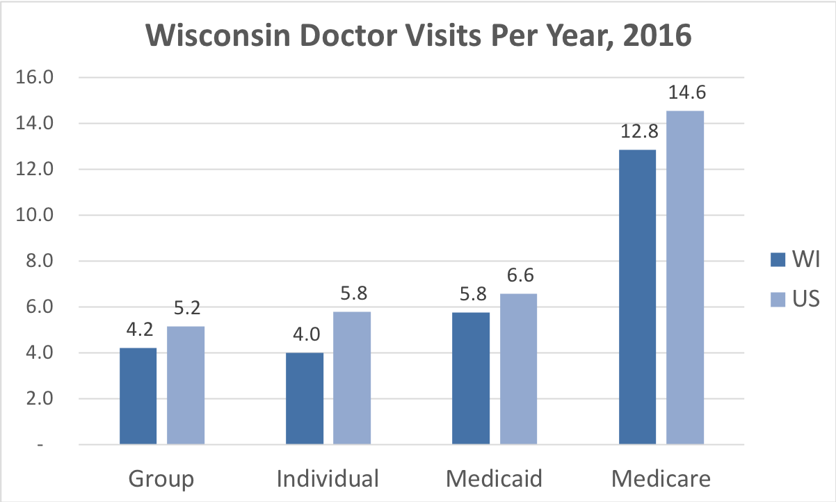 Comparison of the frequency of doctor visits in Wisconsin vs. the overall United States for people enrolled in Group, Individual, Medicaid and Medicare Advantage coverage.
