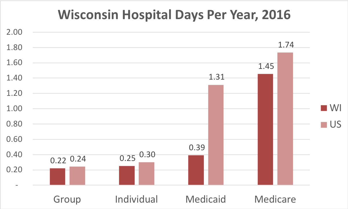 Chart showing number of days in the hospital Wisconsin patients covered by individual, group, Medicaid or Medicare insurance.